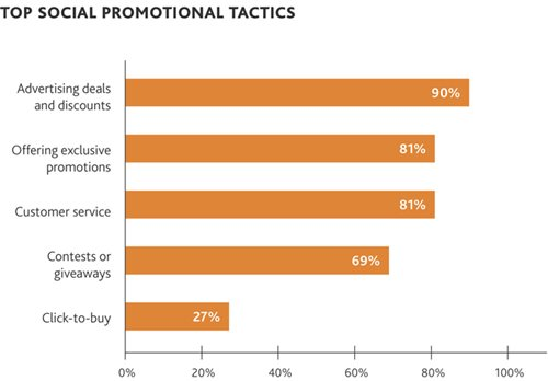Top Social Promotional Tactics