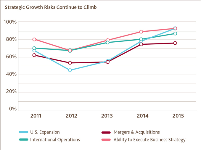 Strategic Growth Risks Continue to Climb