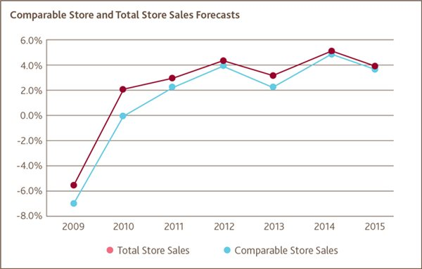 Comparable Store and Total Store Sales Forecasts