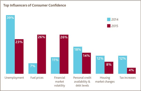 Top Influencers of Consumer Confidence