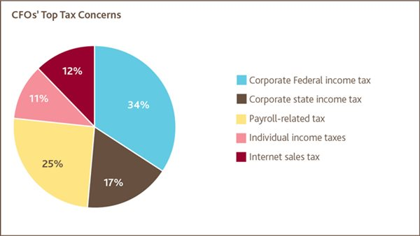 CFOs' Top Tax Concerns
