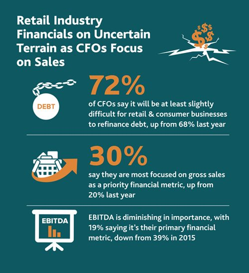 2016-Retail-Compass-Survey-CFOs-infog-chart-3-679.jpg