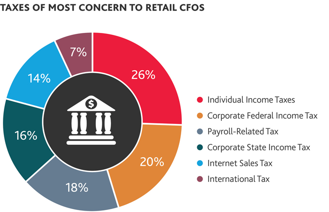 2016-Retail-Compass-Survey-CFOs-pie-chart-1-Rev-x679.jpg