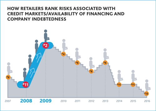 How Retailers Rank Risks
