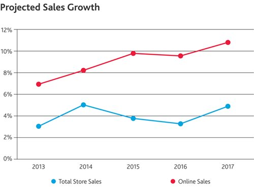 Projected Sales Growth