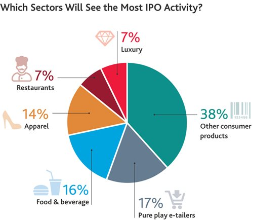 Which Sectors Will See the Most IPO Activity?