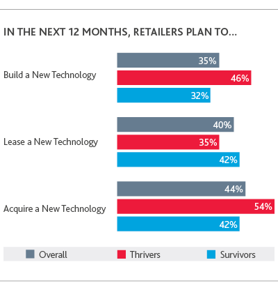 RCP_Retail-Rationalized-Survey_2019_chart20.png