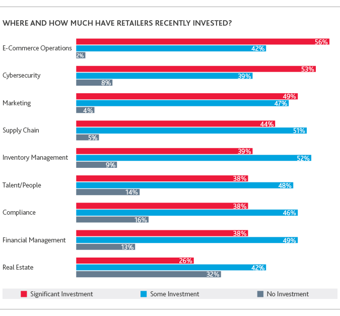 RCP_Retail-Rationalized-Survey_2019_chart7.png