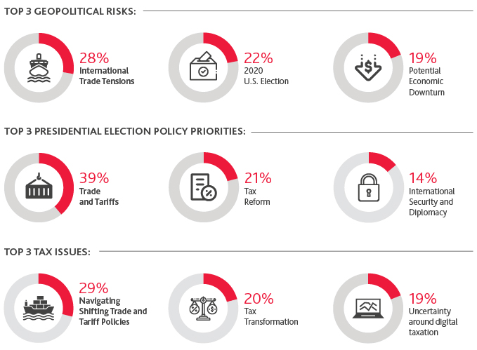 Graphic Representing the Top 3 Geopolitical Risks, Top 3 Presidential Election Policy Priorities, and Top 3 Tax Issues for Retailers