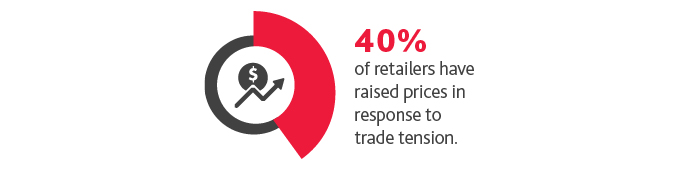 Graphic that states 40%25 of retailers have raised prices in response to trade tension