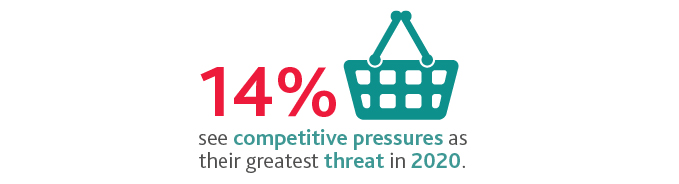 Graphic that states 14%25 of retailers see competitive pressures as their greatest threat in 2020