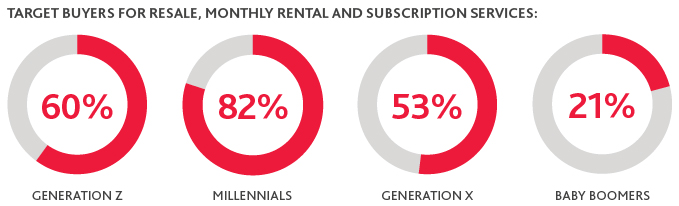 Graphic that shows the target buyers for resale, monthly rental and subscription services