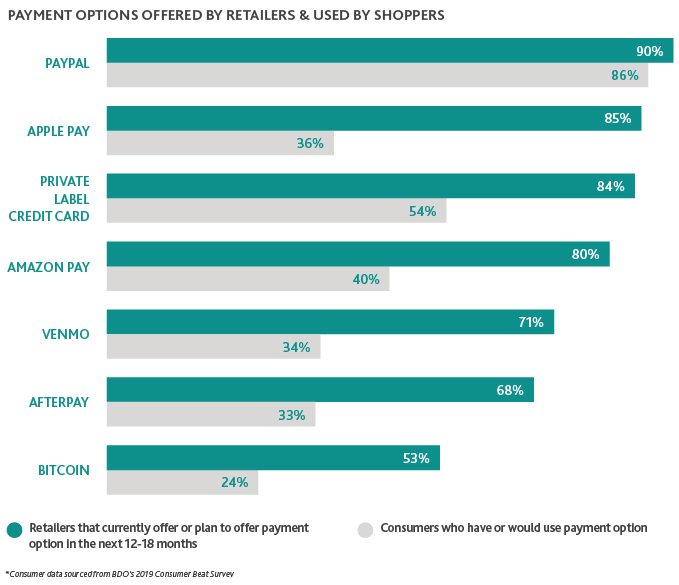 Chart that shows payment options offered by retailers & used by shoppers