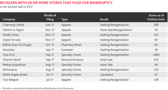 RES-Bankruptcy-Update-2H-2017_TABLE-A.jpg