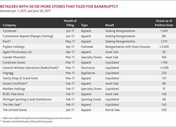 RES-Bankruptcy-Update-1H2017_table-A.jpg