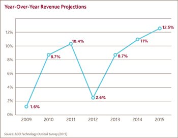 Year-Over-Year Revenue Projections