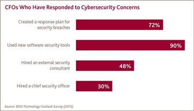 CFOs Who Have Responded to Cybersecurity Concerns