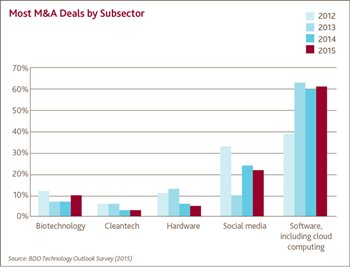Most M&A Deals by Subsector