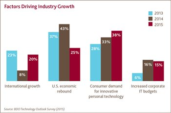 Factors Driving Industry Growth
