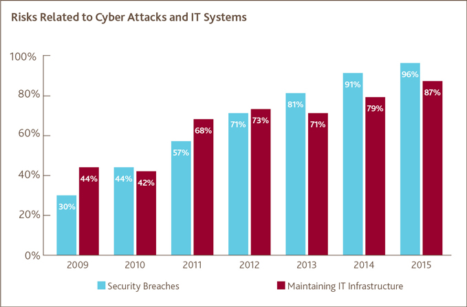 Risks Related to Cyber Attacks and IT Systems