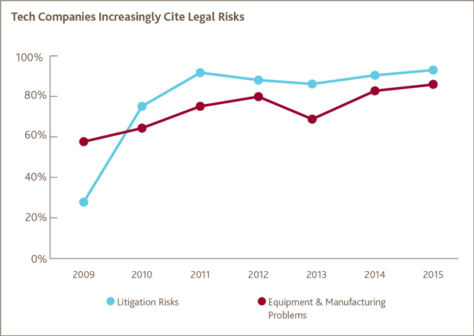 Tech Companies Increasingly Cite Legal Risks