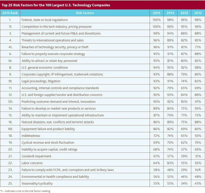 Top 25 Risk Factors for the 100 Largest U.S. Technology Companies