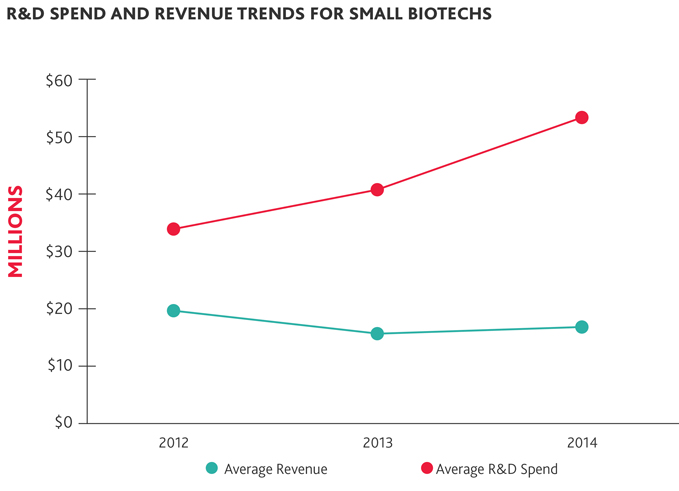 R&D Spend and Revenue Trends for Small Biotechs