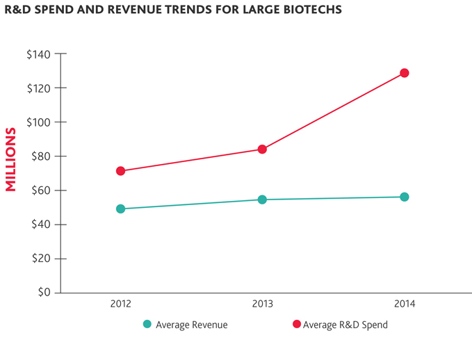 R&D Spend and Revenue Trends for Large Biotechs