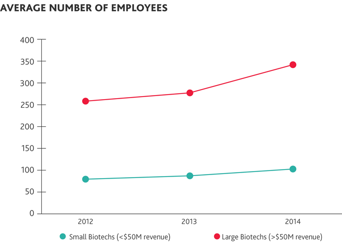 Average Number of Employees