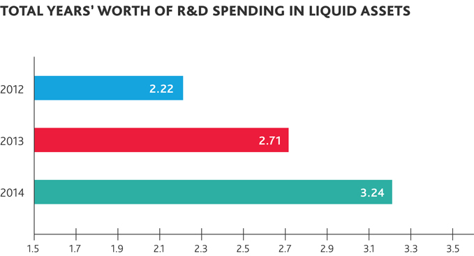 Total Years' Worth of R&D Spending in Liquid Assets