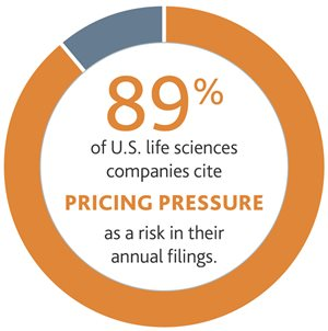 2016-Life-Sciences-RiskFactor-Report-Brochure-Pricing-pie-x679.jpg