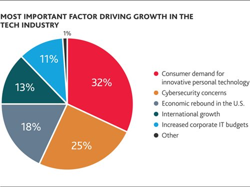 Most important factor driving growth in the tech industry