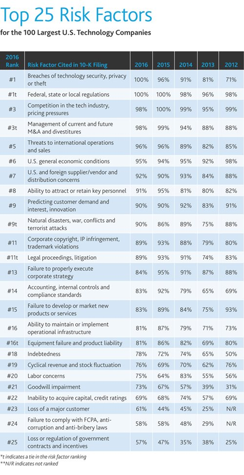 Top 25 Risk Factors