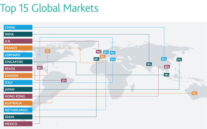 Top 15 Global Markets