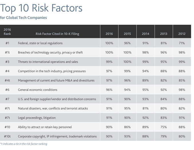 Top 10 Risk Factors
