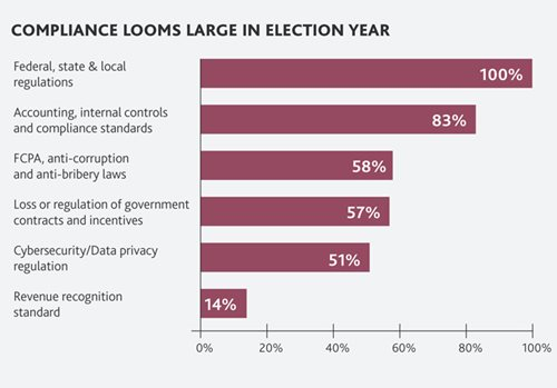 Compliance Looms Large in Election Year