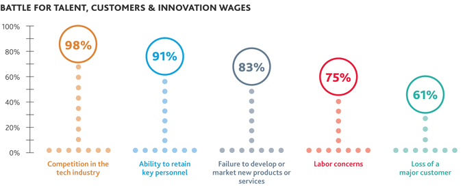Battle for Talent, Customers & Innovation Wages