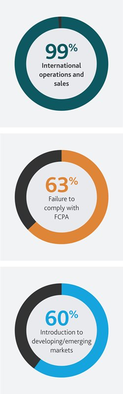 2016-Technology-RiskFactor-Report-Brochure-pie-charts-x679.jpg