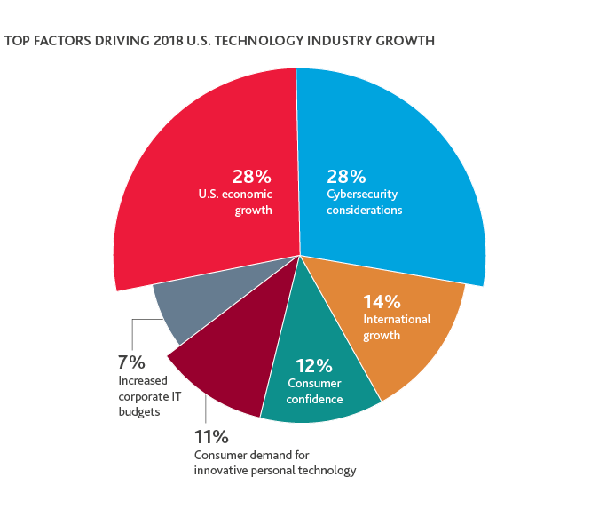 2018-Technology-Outlook-Survey-chart1-(5).png