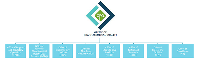 Office of Pharmaceutical Quality