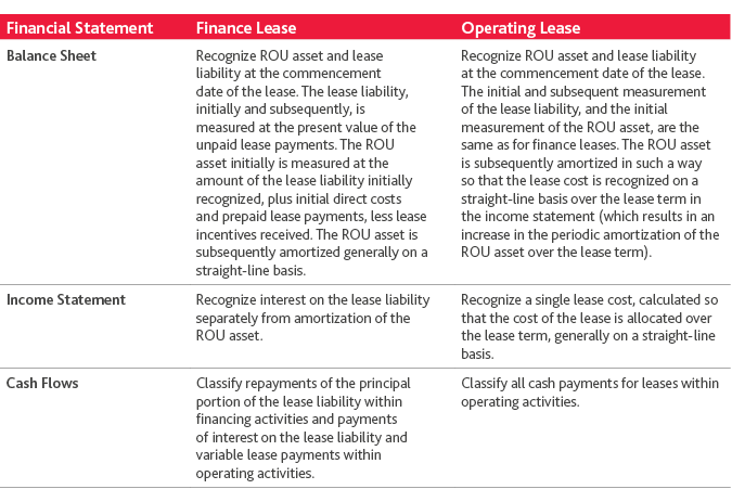 Lease Accounting A Guide For Tech Companies Bdo Insights