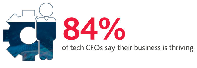 84%25 of tech CFOs say their business is thriving