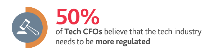50%25 of Tech CFOs believe that the tech industry needs to be more regulated