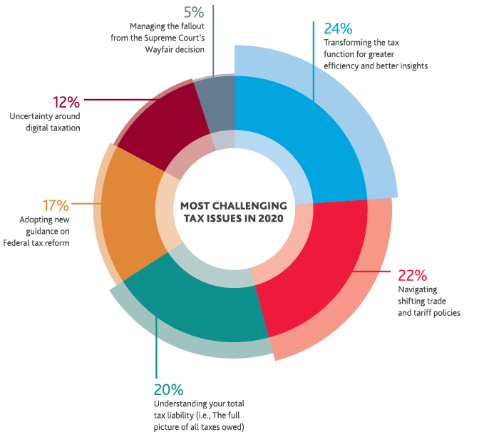 Chart of Most Challenging Tax Issues in 2020