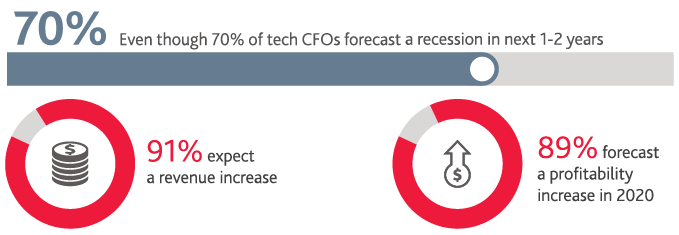 70%25 of tech CFOs forecast a recession in next 1-2 years, 91%25 expect a revenue increase, and 89%25 forecast a profitability increase in 2020