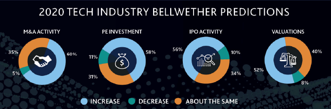 Charts of 2020 Tech Industry Bellwether Predictions