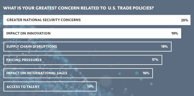 Graph of Greatest Concerns Related to U.S. Trade Policies