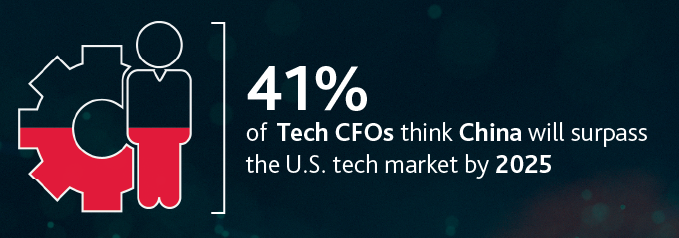 41%25 of tech CFOs think China will surpass the U.S. tech market by 2025