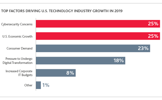 TECH_Outlook-Survey_2019_chart1.png