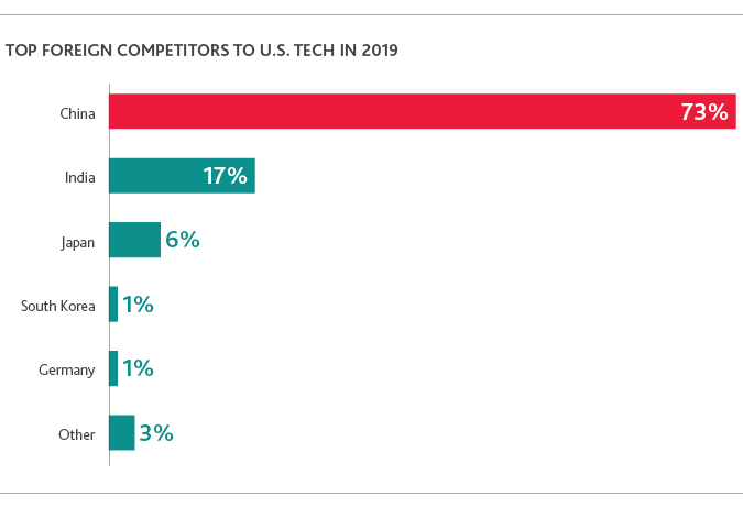 TECH_Outlook-Survey_2019_chart11.png
